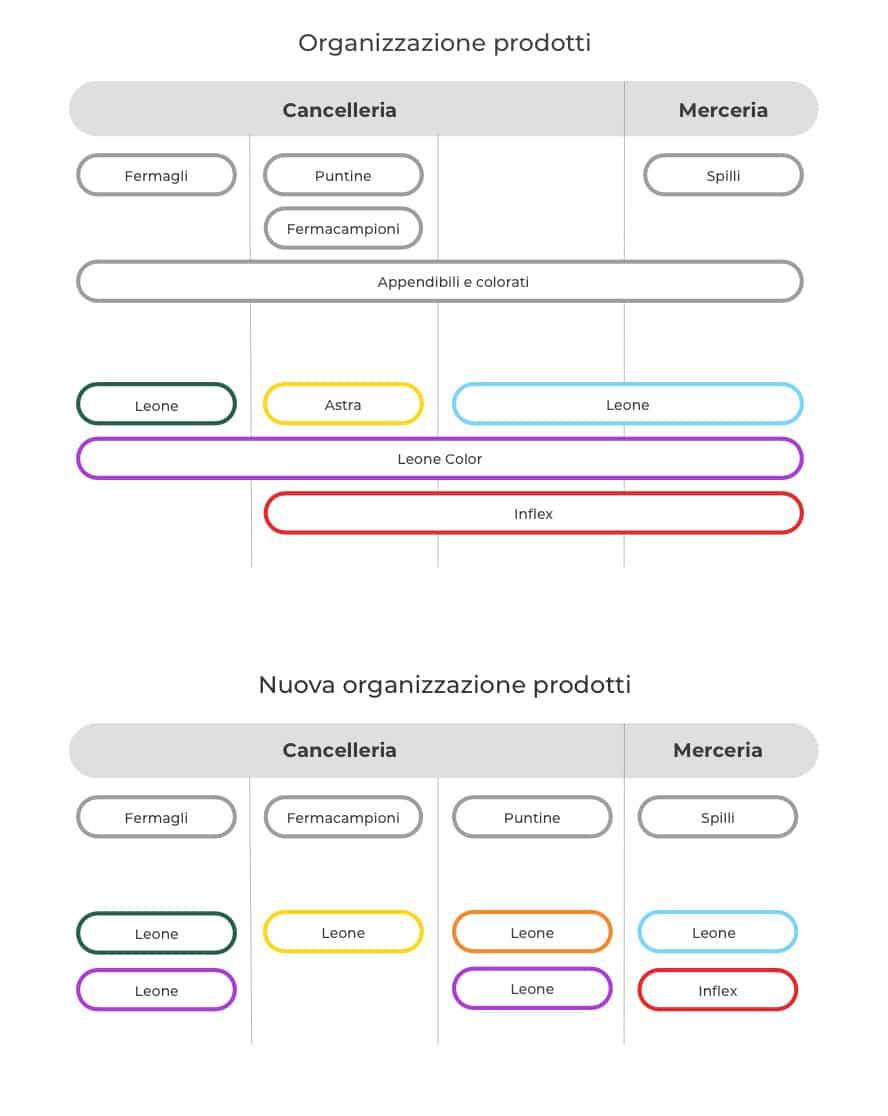 blog-leone-schema-prodotti