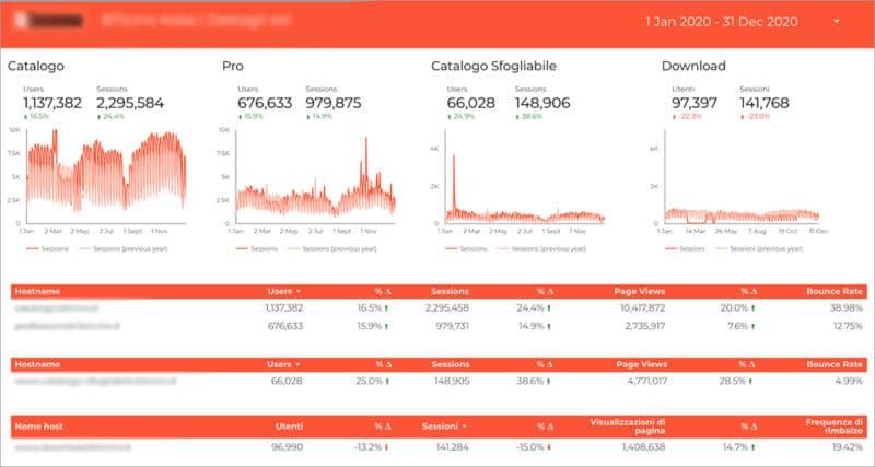 dashboard-blog